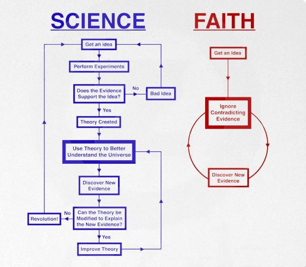 Diagram showing how scientific and faith-based thought works. Basically, scientific thought uses a rigorous method to test for truth. Faith ignores evidence to support a preconceived conclusion.